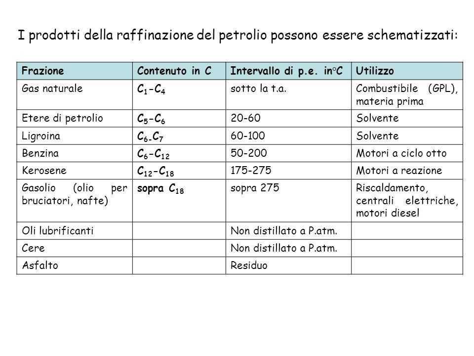 I prodotti della raffinazione del petrolio possono essere schematizzati: FrazioneContenuto in CIntervallo di p.e.