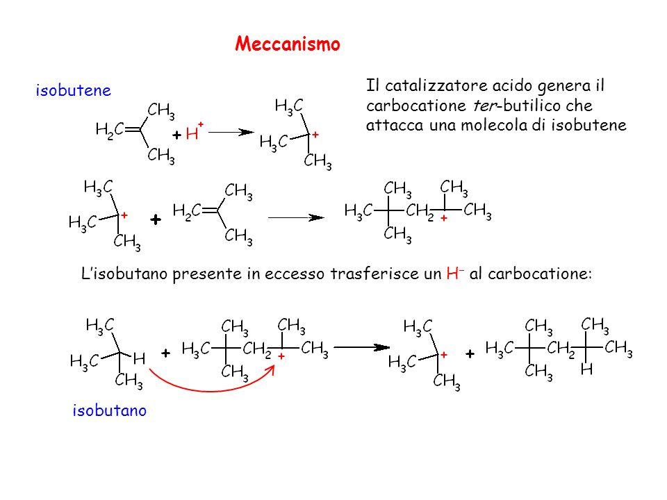 Lisobutano presente in eccesso trasferisce un H al carbocatione: Il catalizzatore acido genera il carbocatione ter-butilico che attacca una molecola di isobutene Meccanismo isobutano isobutene