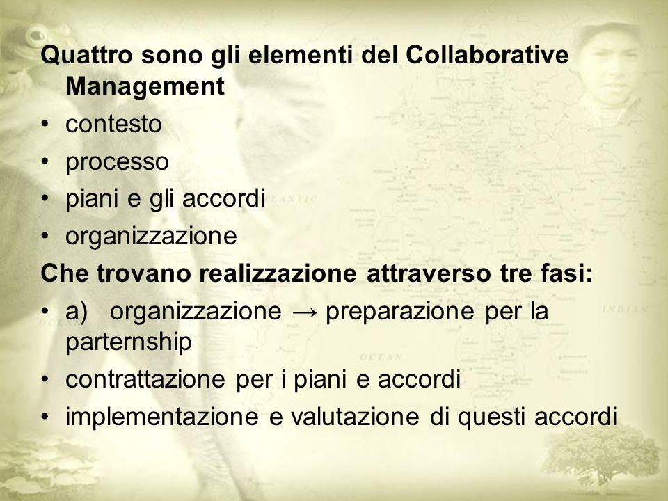 Quattro sono gli elementi del Collaborative Management contesto processo piani e gli accordi organizzazione Che trovano realizzazione attraverso tre fasi: a) organizzazione preparazione per la parternship contrattazione per i piani e accordi implementazione e valutazione di questi accordi