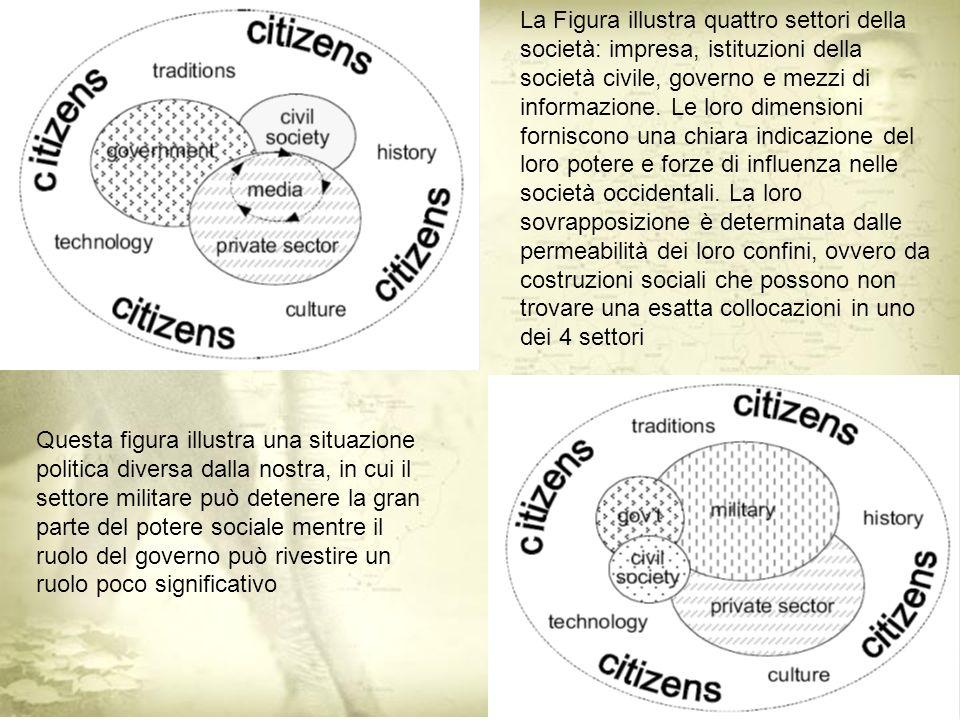 La Figura illustra quattro settori della società: impresa, istituzioni della società civile, governo e mezzi di informazione.