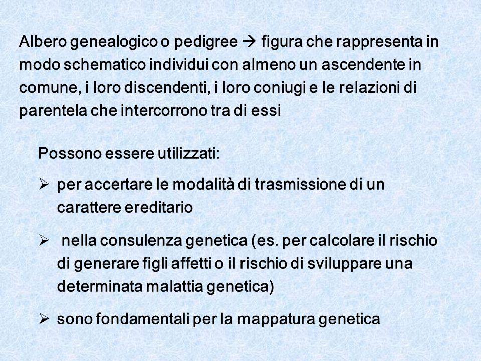 Se si utilizzano i pedigree per stabilire le modalità di trasmissione di un carattere genetico è importante considerare la frequenza con cui si presenta nella popolazione il carattere in esame se un CARATTERE è RARO possiamo assumere che sia entrato nel pedigree una sola volta viceversa per CARATTERI COMUNItale assunzione non può essere fatta