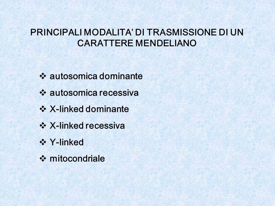 PRINCIPALI MODALITA DI TRASMISSIONE DI UN CARATTERE MENDELIANO autosomica dominante autosomica recessiva X-linked dominante X-linked recessiva Y-linked mitocondriale