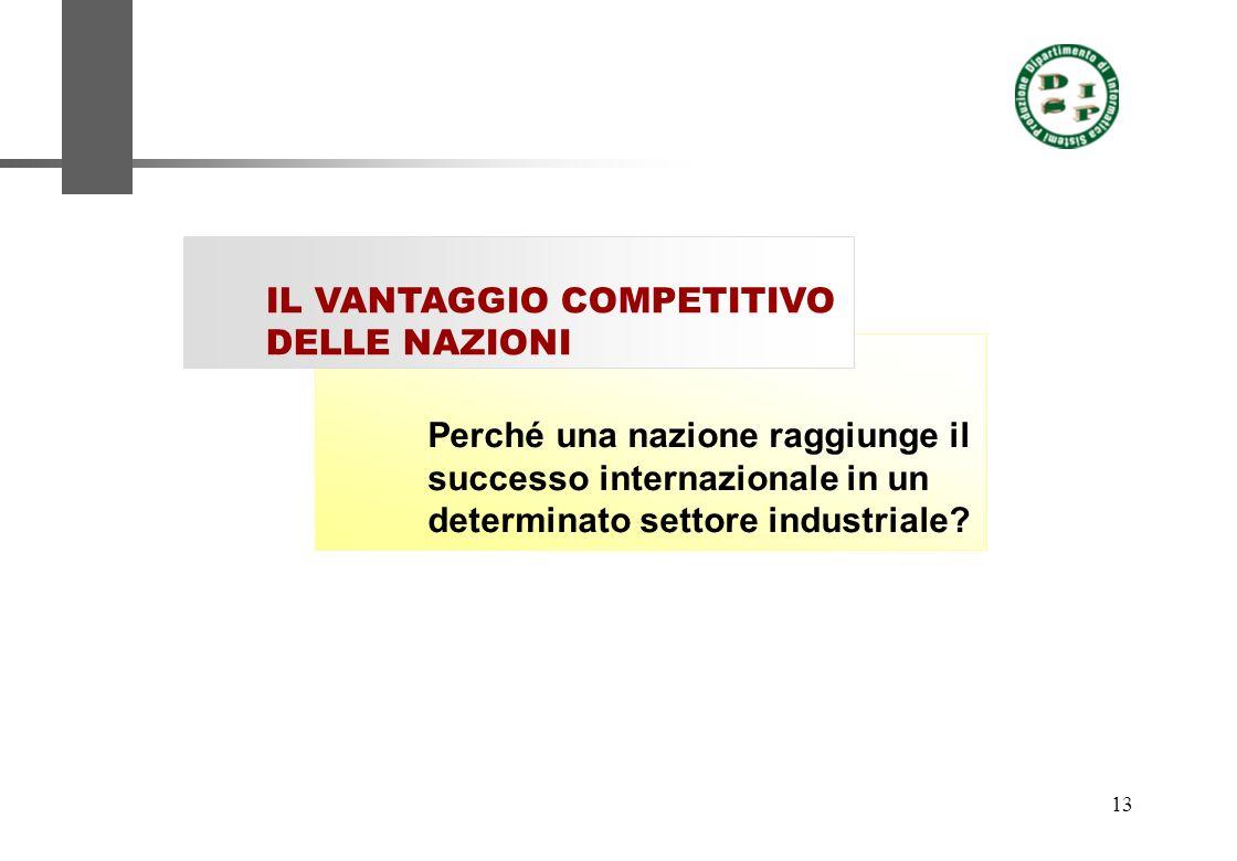 13 Perché una nazione raggiunge il successo internazionale in un determinato settore industriale? IL VANTAGGIO COMPETITIVO DELLE NAZIONI