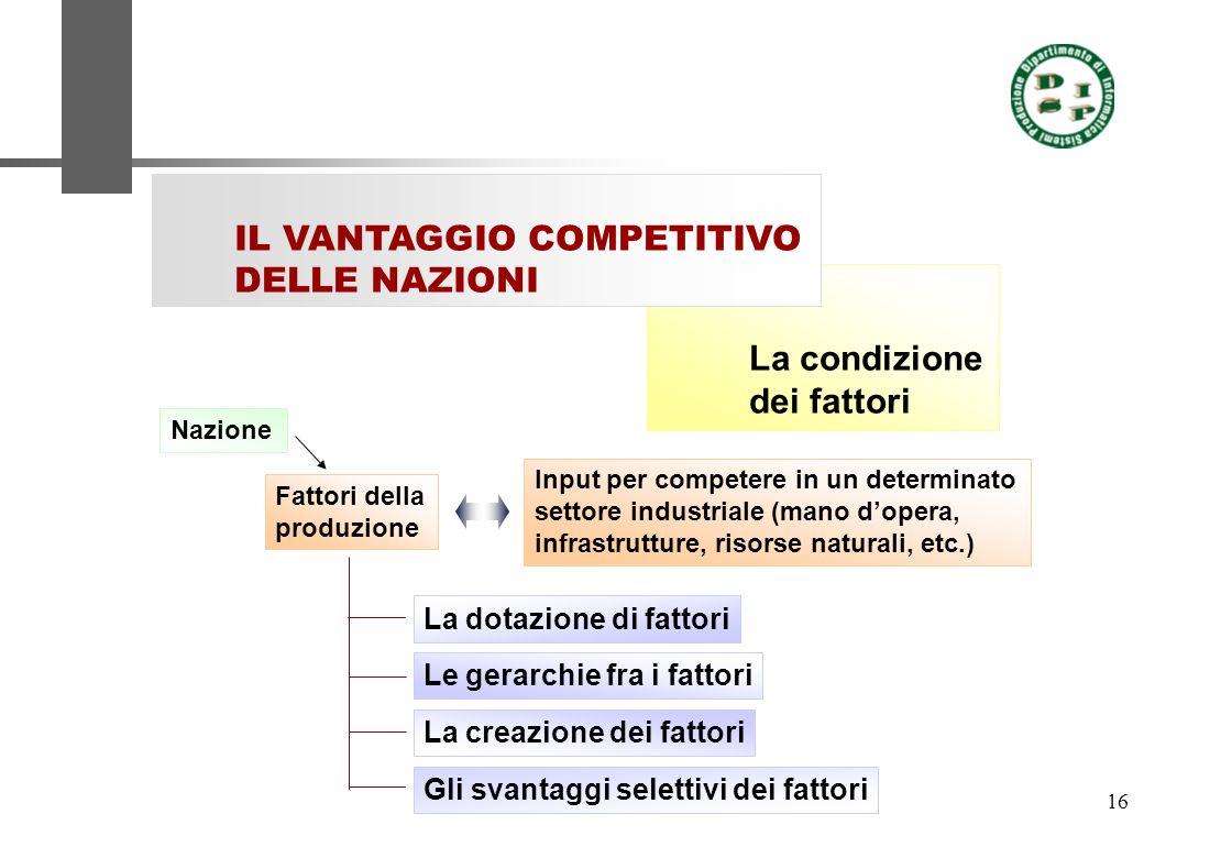 16 La condizione dei fattori IL VANTAGGIO COMPETITIVO DELLE NAZIONI Fattori della produzione Input per competere in un determinato settore industriale