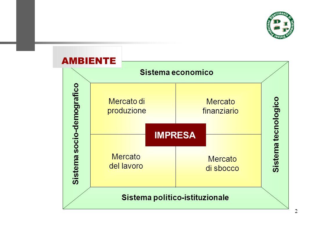 2 Mercato di produzione Mercato finanziario Mercato del lavoro Mercato di sbocco Sistema politico-istituzionale Sistema economico Sistema socio-demogr