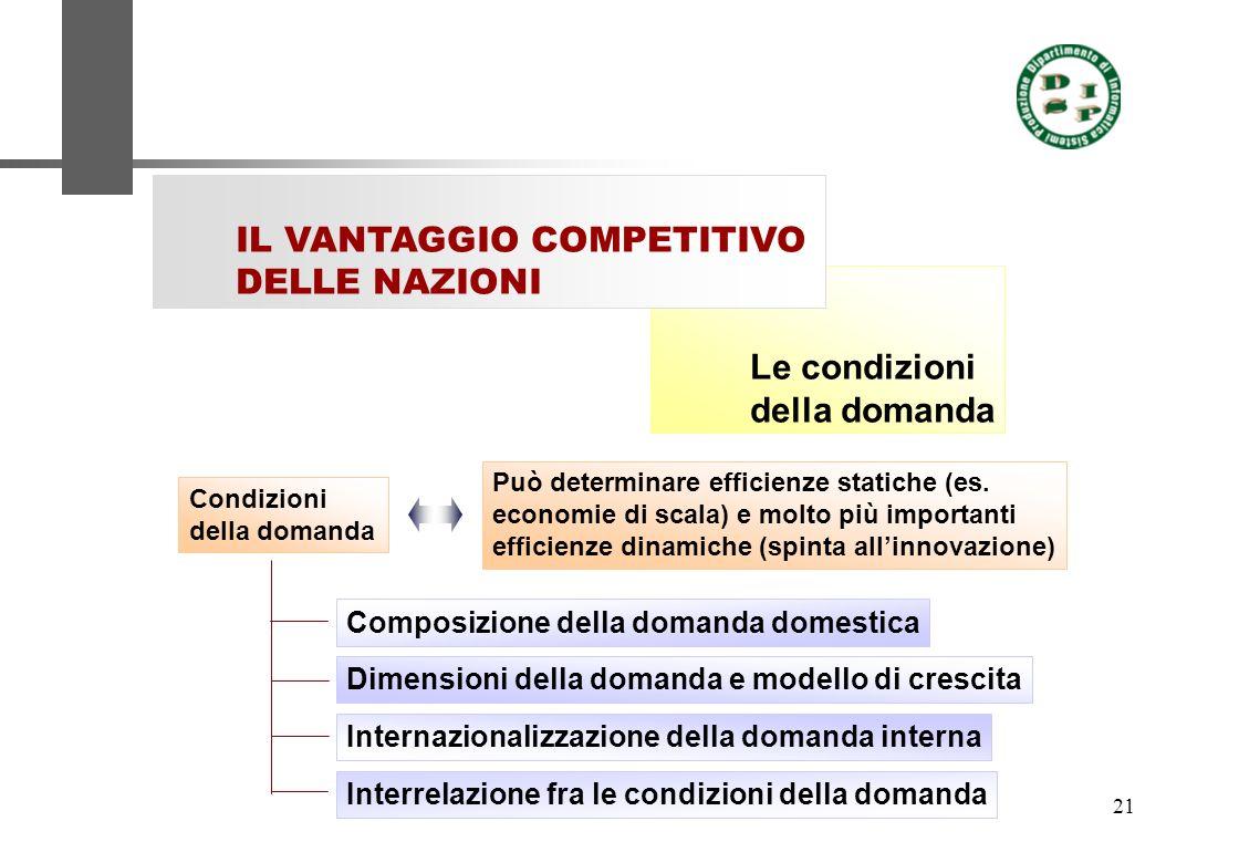 21 Le condizioni della domanda IL VANTAGGIO COMPETITIVO DELLE NAZIONI Condizioni della domanda Può determinare efficienze statiche (es. economie di sc