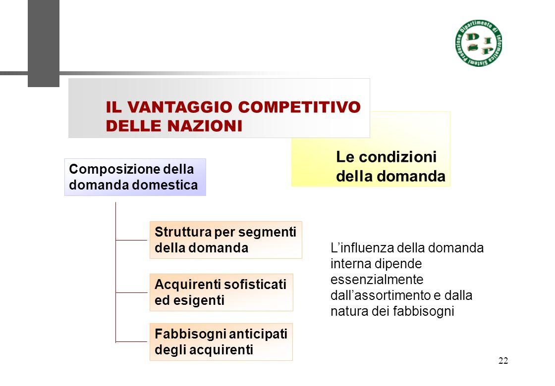 22 Le condizioni della domanda IL VANTAGGIO COMPETITIVO DELLE NAZIONI Composizione della domanda domestica Struttura per segmenti della domanda Acquir