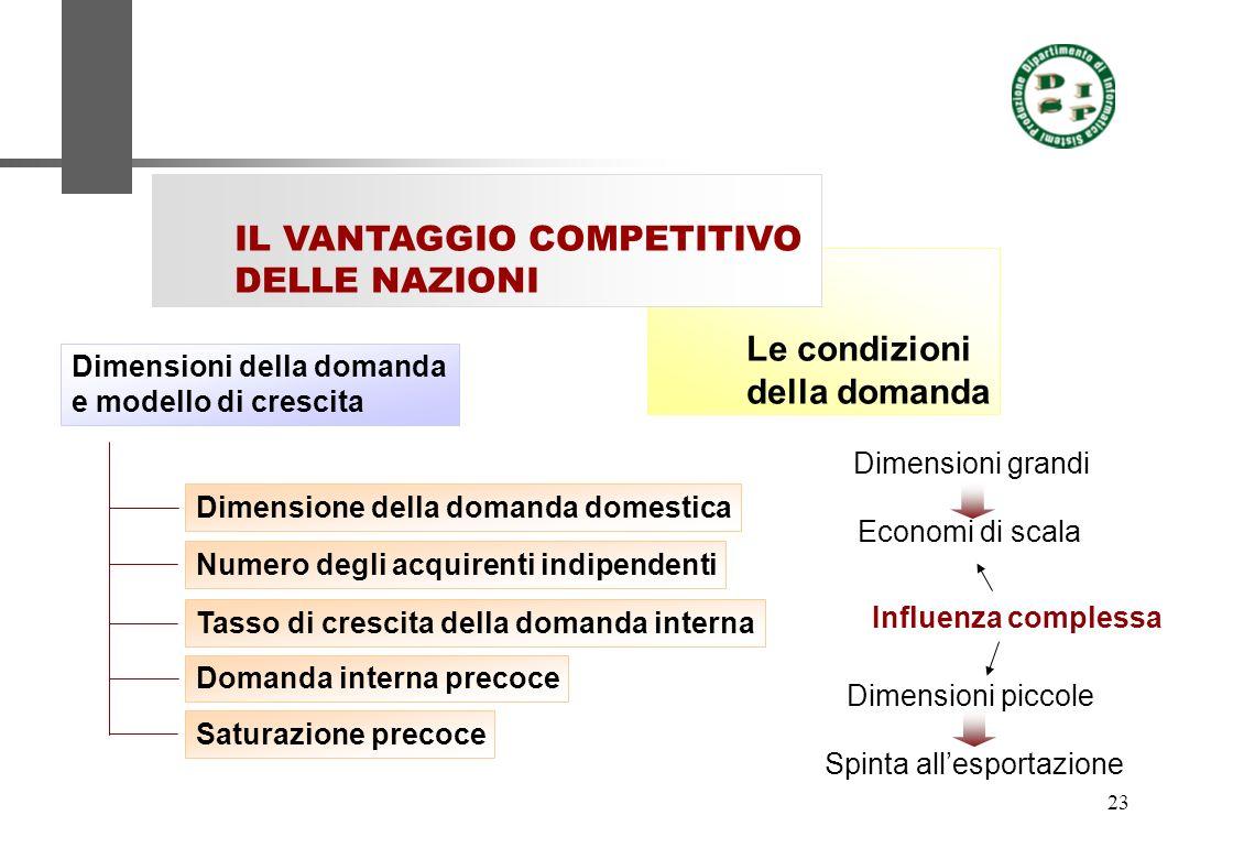 23 Le condizioni della domanda IL VANTAGGIO COMPETITIVO DELLE NAZIONI Dimensioni della domanda e modello di crescita Dimensione della domanda domestic