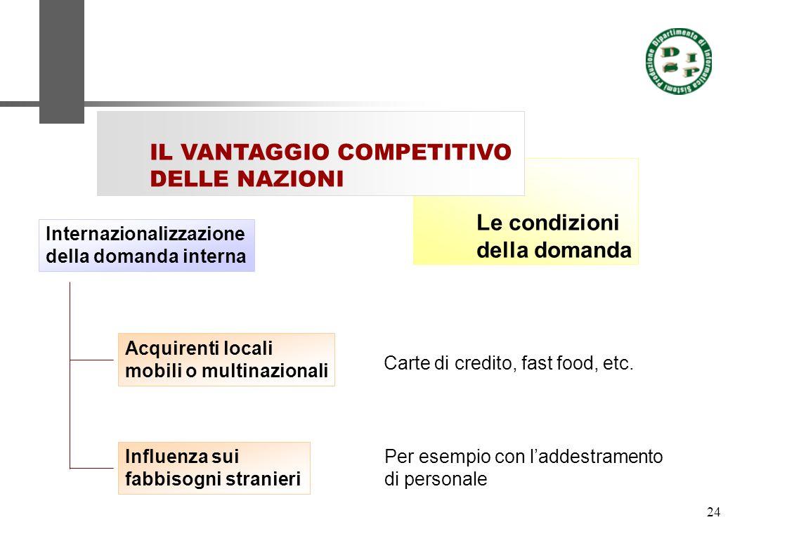 24 Le condizioni della domanda IL VANTAGGIO COMPETITIVO DELLE NAZIONI Internazionalizzazione della domanda interna Acquirenti locali mobili o multinaz