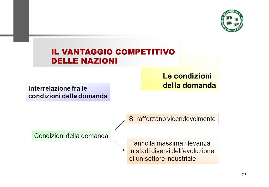 25 Le condizioni della domanda IL VANTAGGIO COMPETITIVO DELLE NAZIONI Interrelazione fra le condizioni della domanda Si rafforzano vicendevolmente Con