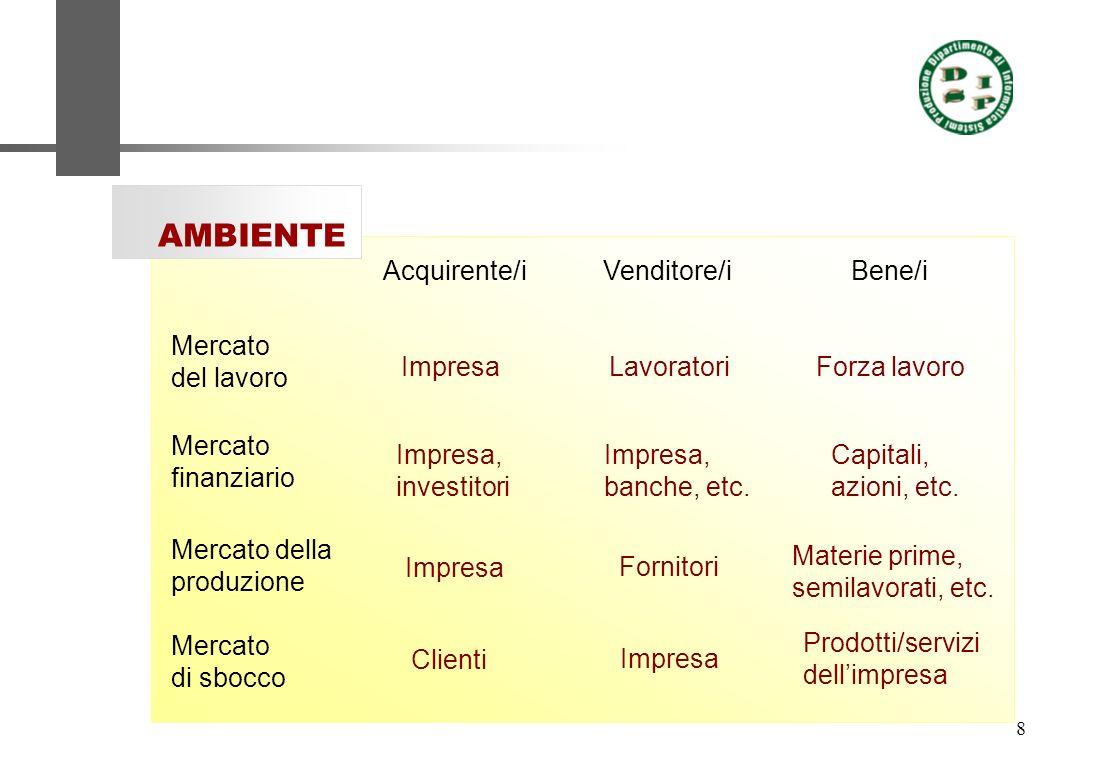 8 Mercato del lavoro AMBIENTE Mercato di sbocco Mercato finanziario Mercato della produzione Acquirente/iVenditore/iBene/i Impresa Impresa, banche, et