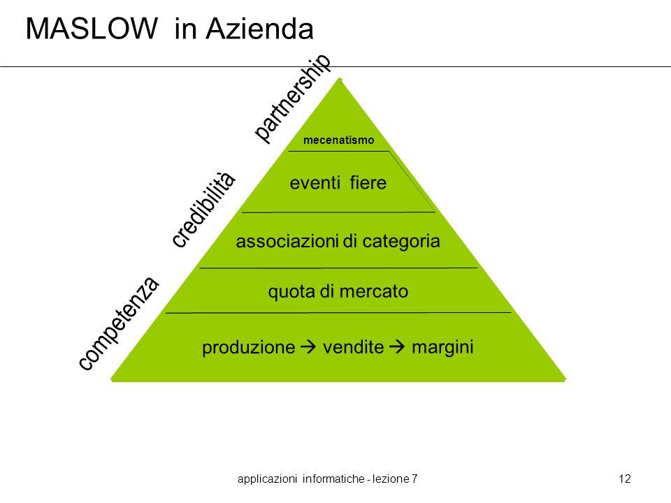 applicazioni informatiche - lezione 712 MASLOW in Azienda mecenatismo eventi fiere associazioni di categoria quota di mercato produzione vendite margi