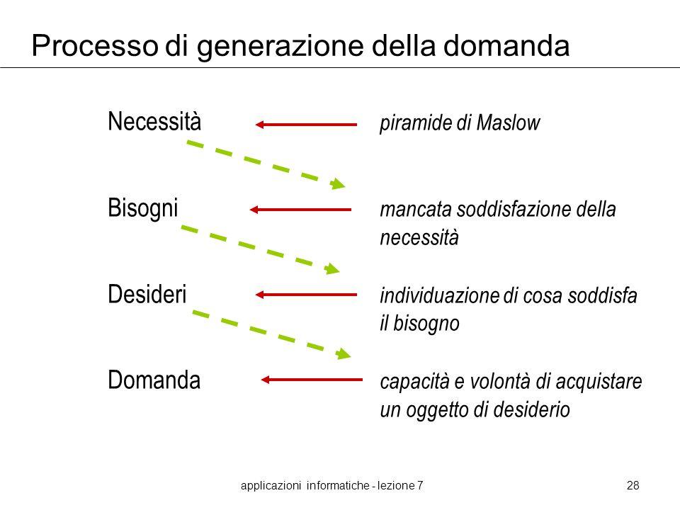 applicazioni informatiche - lezione 728 Processo di generazione della domanda Necessità piramide di Maslow Bisogni mancata soddisfazione della necessi