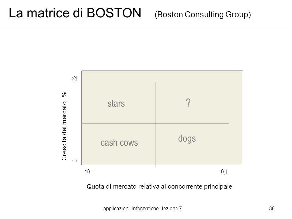 applicazioni informatiche - lezione 738 La matrice di BOSTON (Boston Consulting Group) Crescita del mercato % Quota di mercato relativa al concorrente