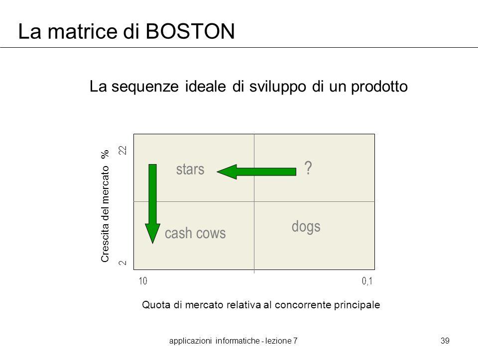 applicazioni informatiche - lezione 739 La matrice di BOSTON Crescita del mercato % Quota di mercato relativa al concorrente principale 10 0,1 2 22 ?