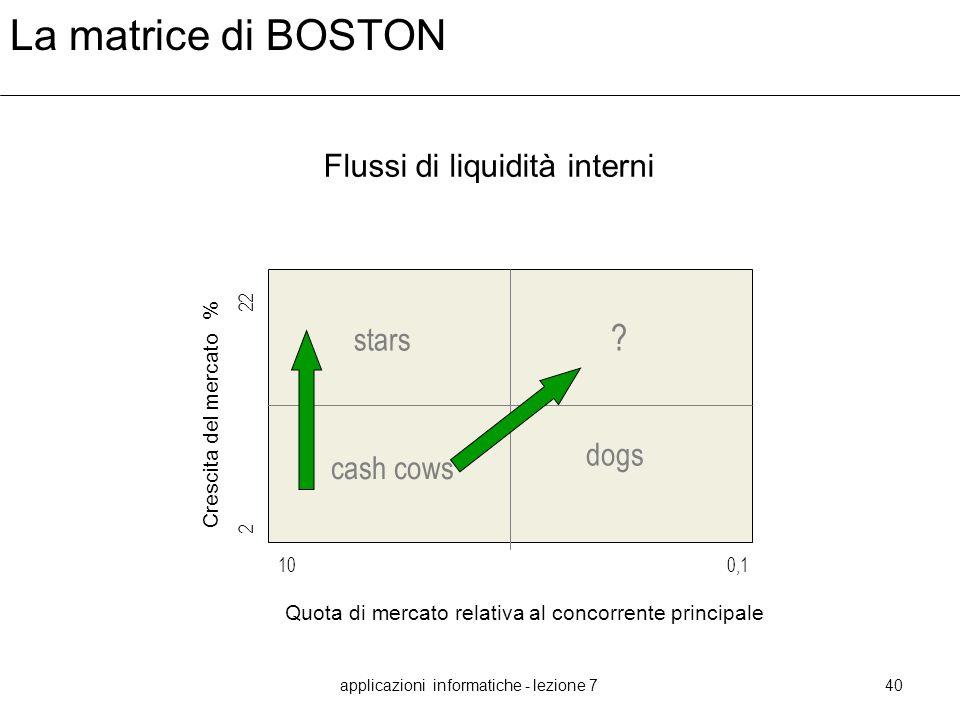 applicazioni informatiche - lezione 740 La matrice di BOSTON Crescita del mercato % Quota di mercato relativa al concorrente principale 10 0,1 2 22 ?