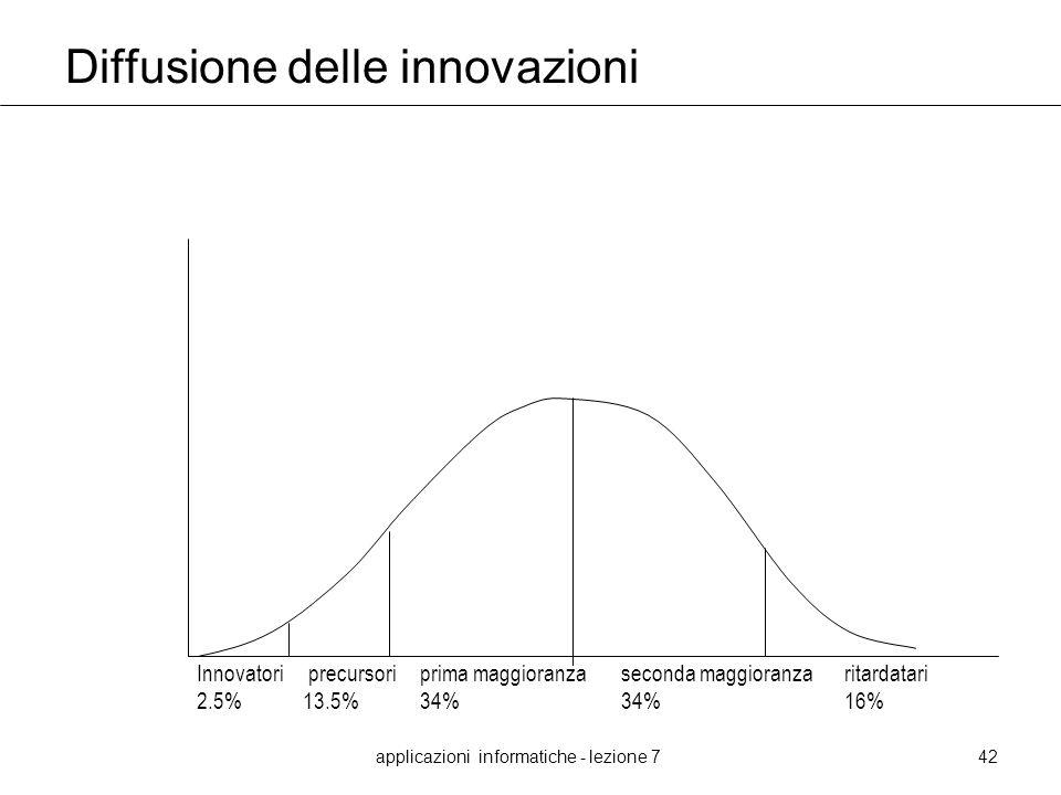 applicazioni informatiche - lezione 742 Diffusione delle innovazioni Innovatori precursori prima maggioranzaseconda maggioranza ritardatari 2.5%13.5%