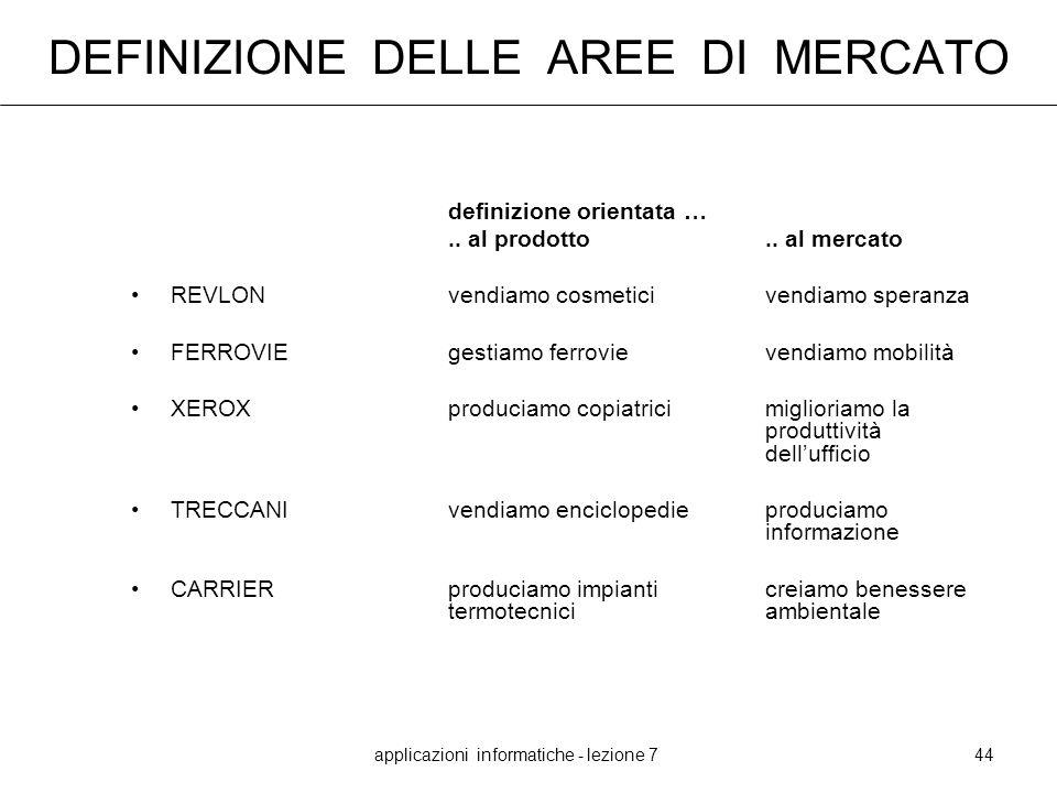 applicazioni informatiche - lezione 744 DEFINIZIONE DELLE AREE DI MERCATO definizione orientata ….. al prodotto.. al mercato REVLONvendiamo cosmetici