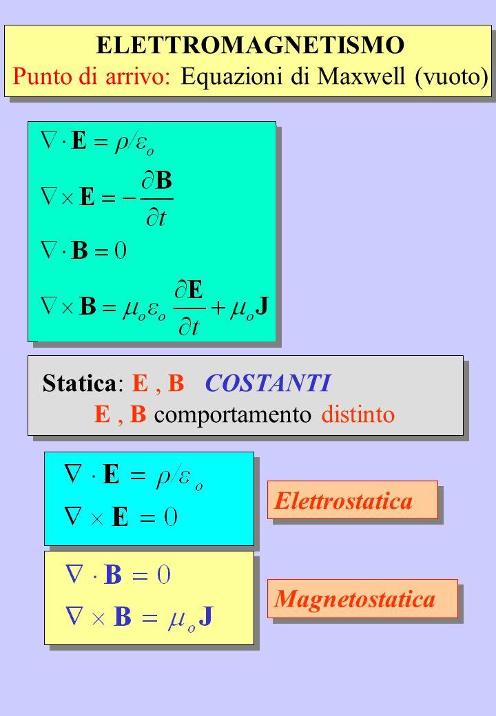 ELETTROMAGNETISMO Punto di arrivo: Equazioni di Maxwell (vuoto) Statica: E, B COSTANTI E, B comportamento distinto Elettrostatica Magnetostatica