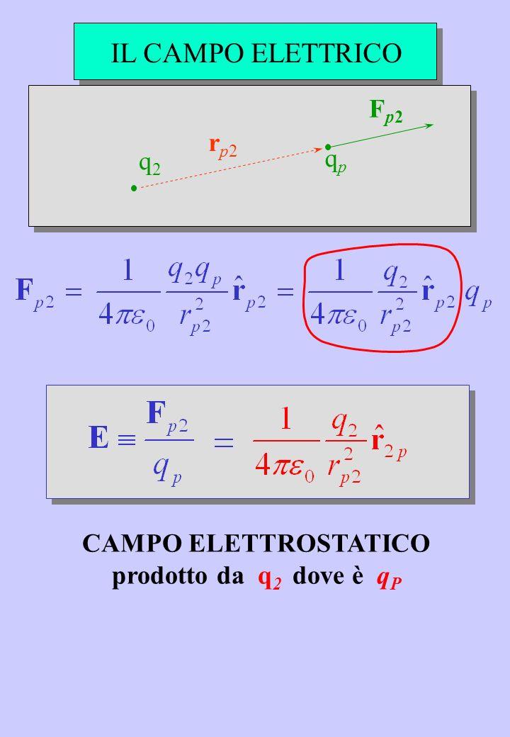 IL CAMPO ELETTRICO q2 q2 qp qp r p2 Fp2Fp2 CAMPO ELETTROSTATICO prodotto da q 2 dove è q P