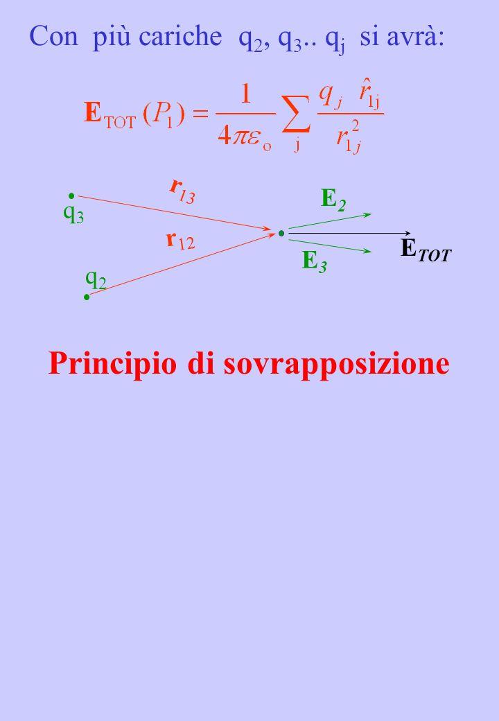 Con più cariche q 2, q 3.. q j si avrà: r 13 q2 q2 q3 q3 r 12 E3E3 E2E2 E TOT Principio di sovrapposizione