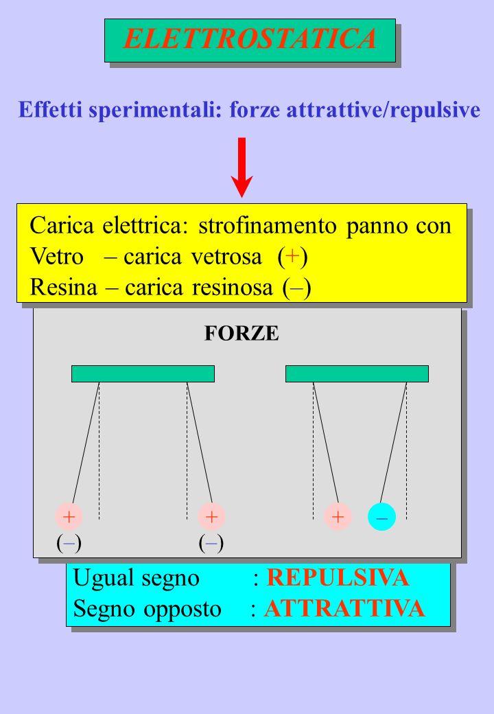 Ugual segno : REPULSIVA Segno opposto : ATTRATTIVA Ugual segno : REPULSIVA Segno opposto : ATTRATTIVA FORZE + (–)(–)(–)(–) +–+ Carica elettrica: strof