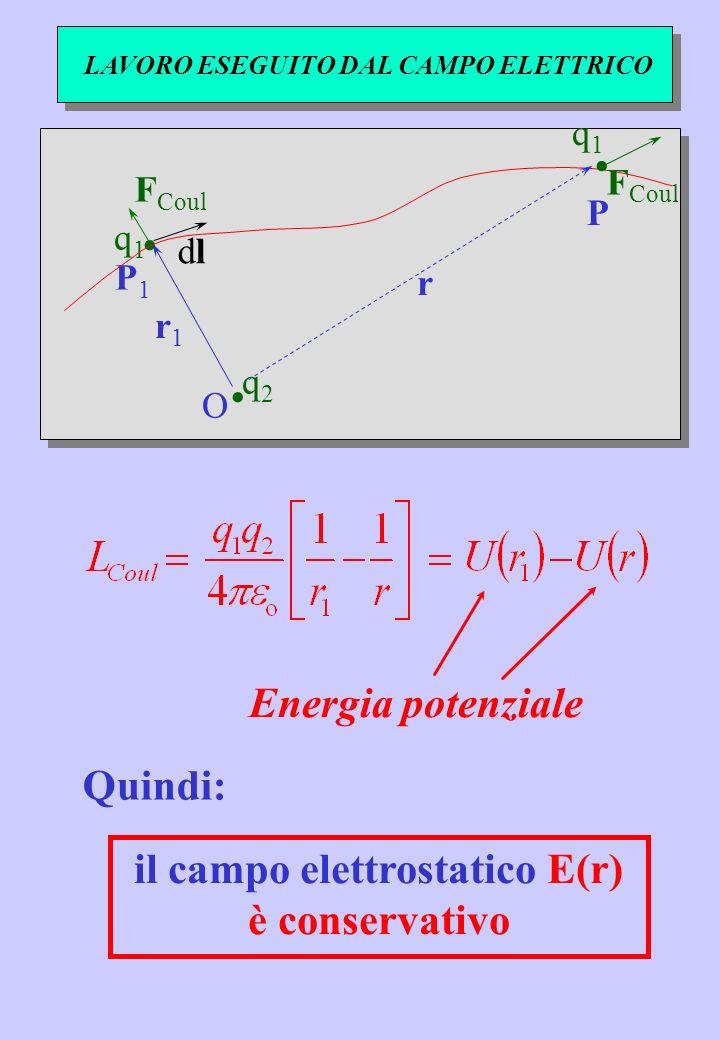 LAVORO ESEGUITO DAL CAMPO ELETTRICO r1 r1 O F Coul P1 P1 q2q2 q1q1.. dldl r P. q1q1 Energia potenziale Quindi: il campo elettrostatico E(r) è conserva