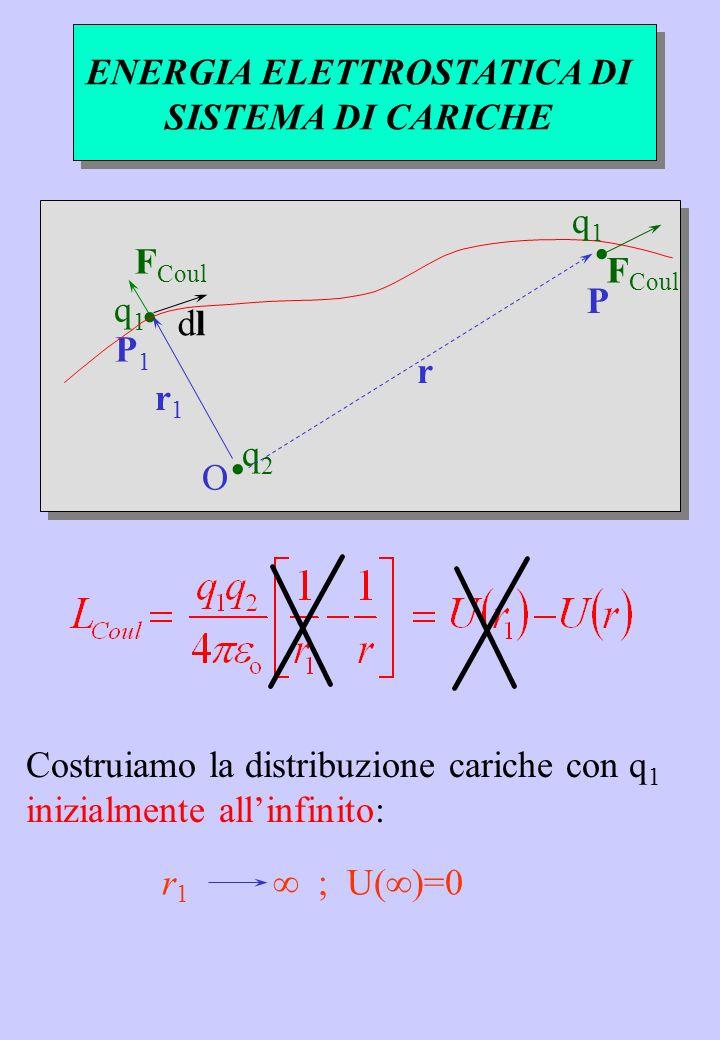 ENERGIA ELETTROSTATICA DI SISTEMA DI CARICHE r1 r1 O F Coul P1 P1 q2q2 q1q1.. dldl r P. q1q1 r 1 ; U()=0 Costruiamo la distribuzione cariche con q 1 i