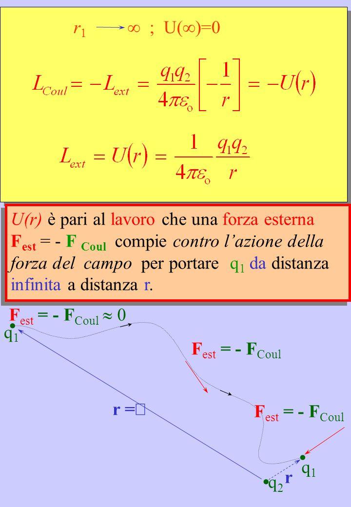 r 1 ; U()=0 U(r) è pari al lavoro che una forza esterna F est = - F Coul compie contro lazione della forza del campo per portare q 1 da distanza infin