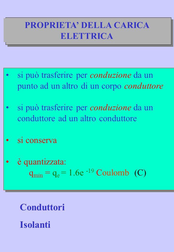 ESERCIZIO Si consideri solito sistema di quattro cariche puntiformi, ognuna di carica con modulo Q 2 = 2 C e con segno come in figura, fissate ai vertici di un quadrato di lato L = 10 cm senza la carica di prova.