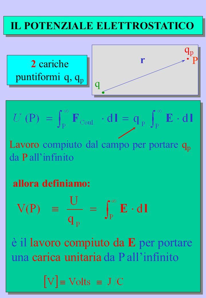 2 cariche puntiformi q, q p Lavoro compiuto dal campo per portare q p da P allinfinito q r P qp qp IL POTENZIALE ELETTROSTATICO è il lavoro compiuto d