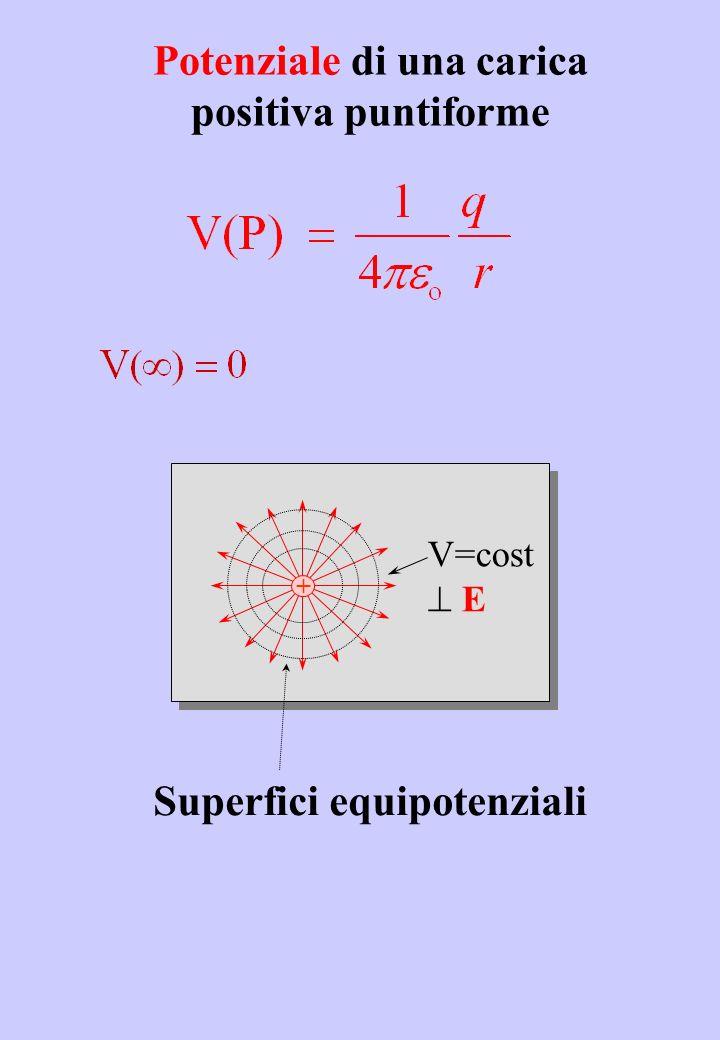 Potenziale di una carica positiva puntiforme + V=cost E Superfici equipotenziali
