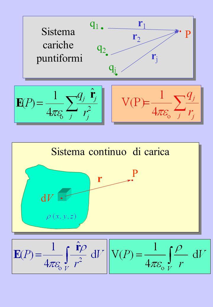 r1 r1 P q2 q2 q1 q1 qj qj r2 r2 rj rj Sistema cariche puntiformi dVdV P r Sistema continuo di carica