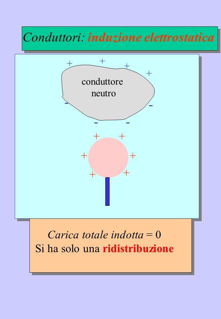 conduttore neutro Carica totale indotta = 0 Si ha solo una ridistribuzione Conduttori: induzione elettrostatica + ++ + + + + + + + - -- -