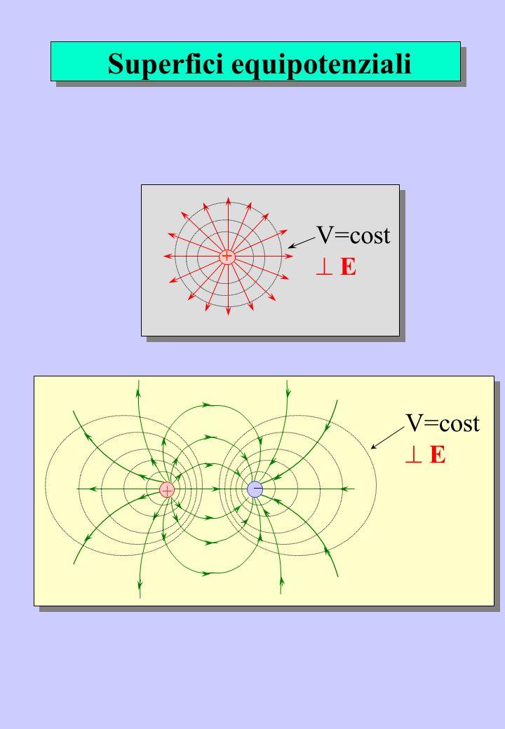 + V=cost E + _ V=cost E Superfici equipotenziali