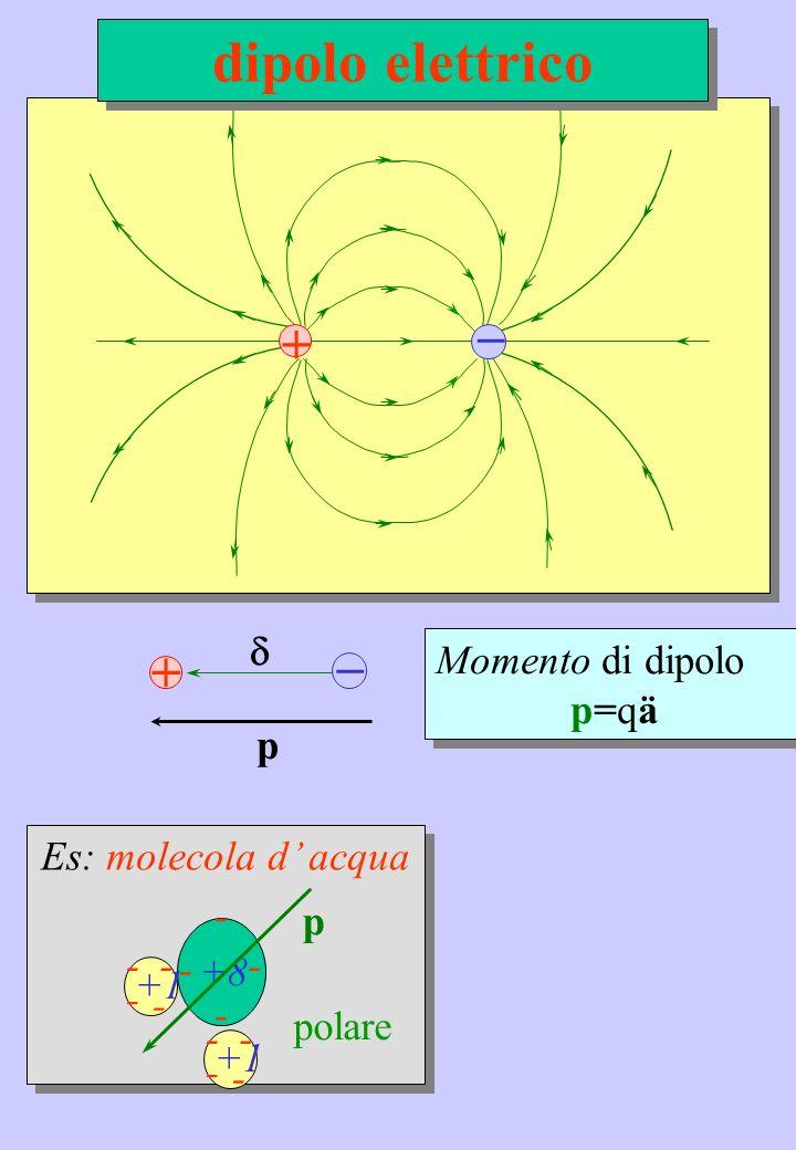 _ + Es: molecola d acqua +8 - - - - - +1 - - -- - - - -- p polare Momento di dipolo p=qä Momento di dipolo p=qä _ + p dipolo elettrico