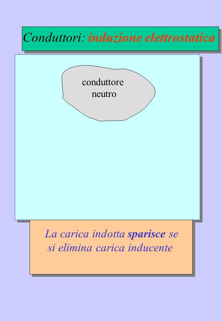Ugual segno : REPULSIVA Segno opposto : ATTRATTIVA o = 8.85x10 -12 F/m – S.I.