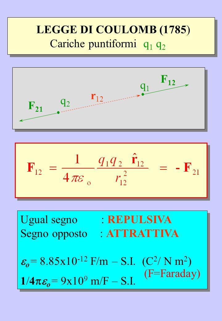 Ugual segno : REPULSIVA Segno opposto : ATTRATTIVA o = 8.85x10 -12 F/m – S.I. (C 2 / N m 2 ) 1/4 o = 9x10 9 m/F – S.I. Ugual segno : REPULSIVA Segno o