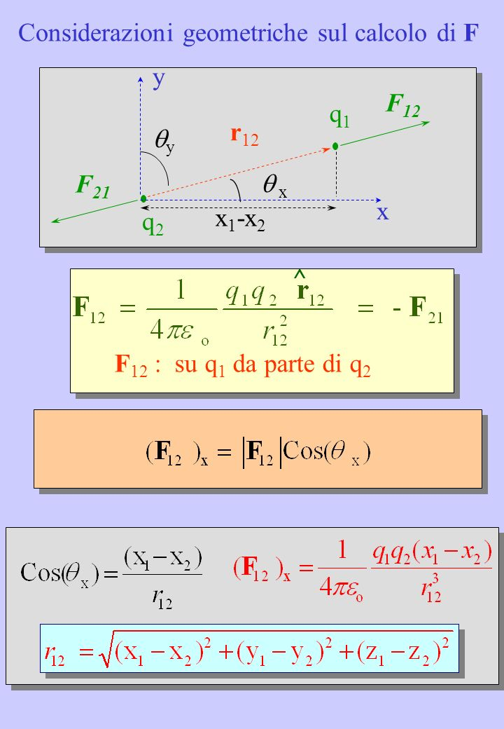 q2 q2 q1 q1 r 12 F 21 F 12 x y x y Considerazioni geometriche sul calcolo di F Analogamente per y: Analogamente per z: