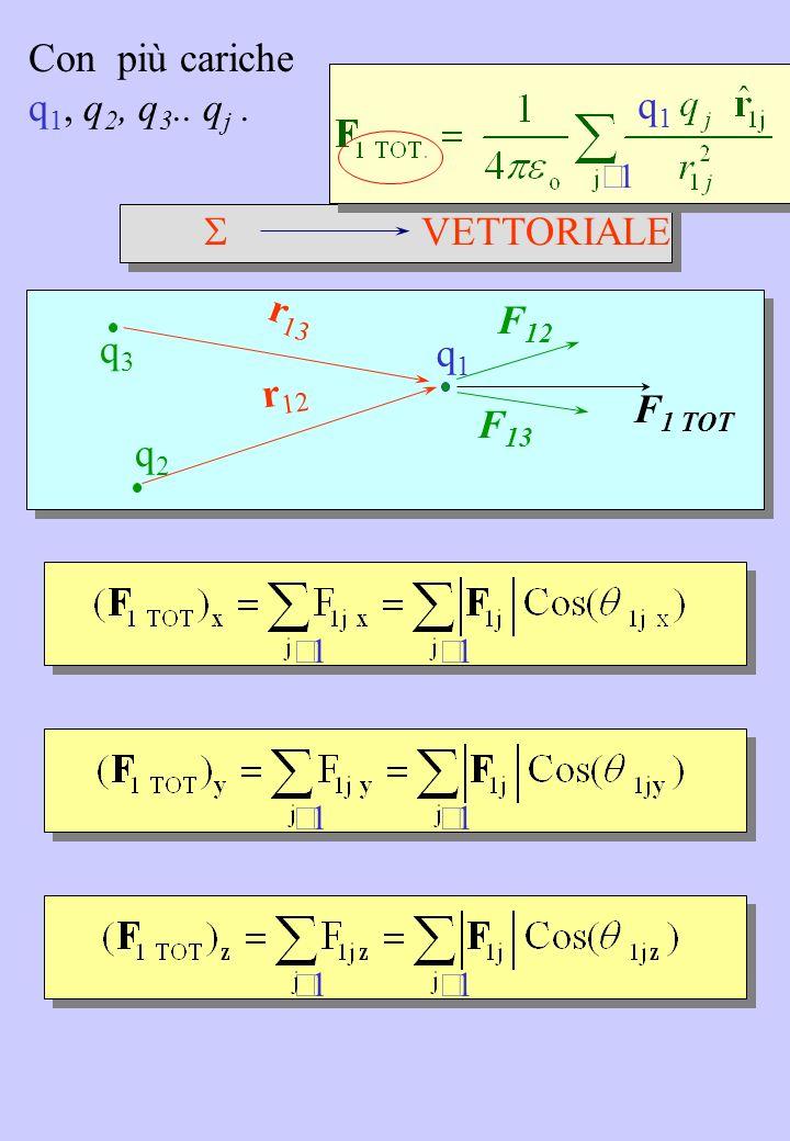 dalle definizioni: segue che: dove E = 0 ¨ V = cost. IMPORTANTE E(r) = 0 V = cost.
