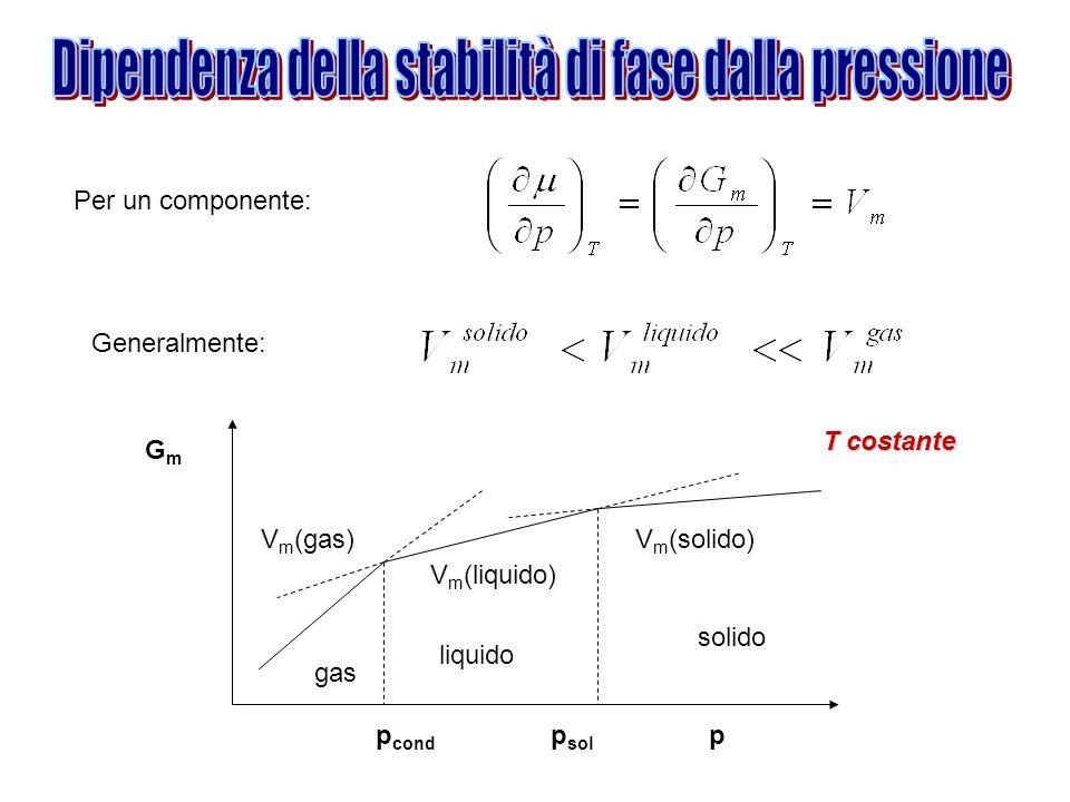 Per un componente: Generalmente: GmGm p cond p sol p solido liquido gas V m (solido) V m (liquido) V m (gas) T costante