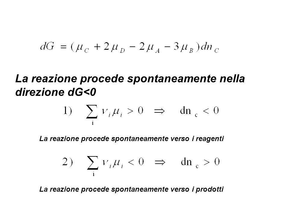 La reazione procede spontaneamente nella direzione dG<0 La reazione procede spontaneamente verso i reagenti La reazione procede spontaneamente verso i