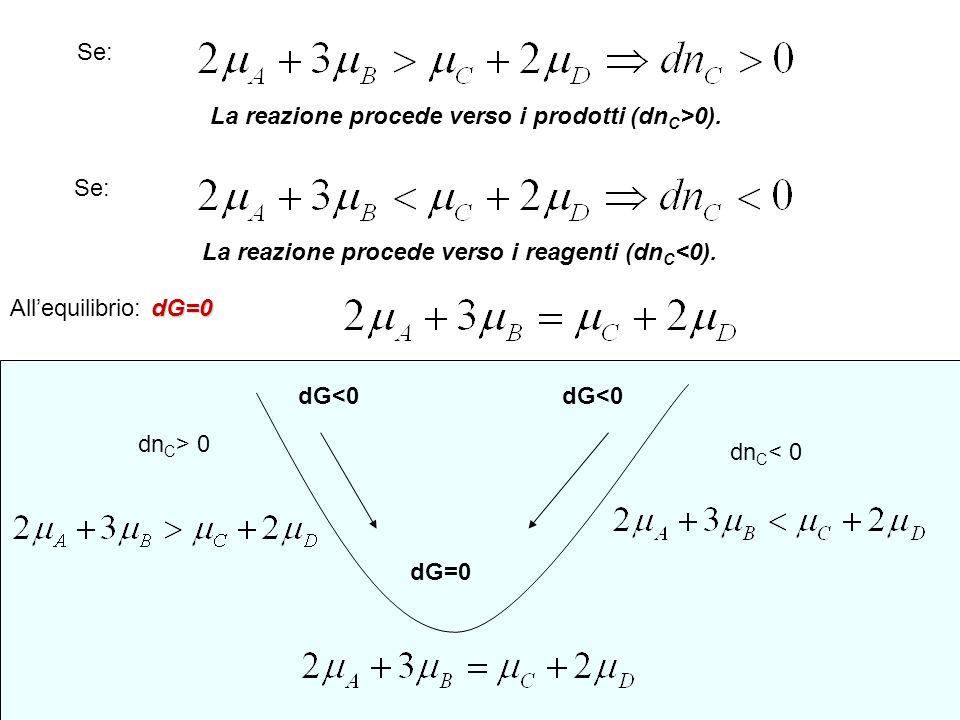 Se: La reazione procede verso i reagenti (dn C <0). dG=0 Allequilibrio: dG=0 dG<0 dG=0 dn C > 0 dn C < 0 Se: La reazione procede verso i prodotti (dn