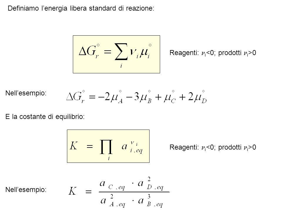 Nellesempio: E la costante di equilibrio: Nellesempio: Definiamo lenergia libera standard di reazione: Reagenti: i 0