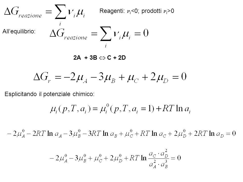 Esplicitando il potenziale chimico: Reagenti: i 0 Allequilibrio: 2A + 3B C + 2D