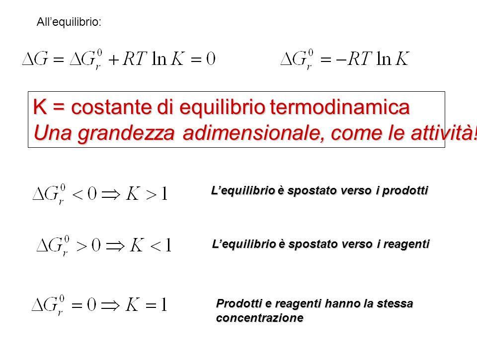 Allequilibrio: K = costante di equilibrio termodinamica Una grandezza adimensionale, come le attività! Lequilibrio è spostato verso i prodotti Lequili