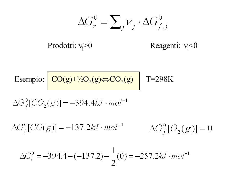 Prodotti: j >0 Reagenti: j <0 Esempio: CO(g)+½O 2 (g) CO 2 (g) T=298K