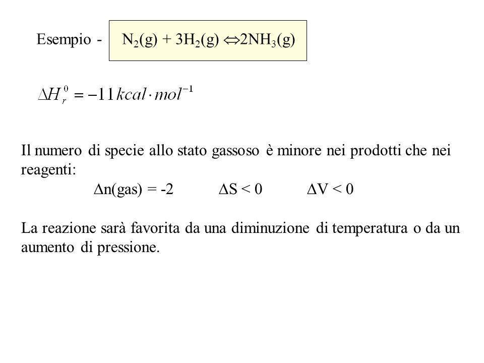 Esempio - N 2 (g) + 3H 2 (g) 2NH 3 (g) Il numero di specie allo stato gassoso è minore nei prodotti che nei reagenti: n(gas) = -2 S < 0 V < 0 La reazi