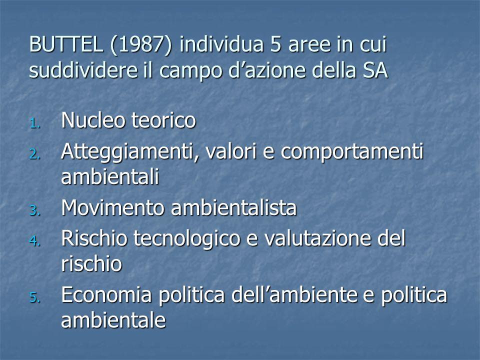 BUTTEL (1987) individua 5 aree in cui suddividere il campo dazione della SA 1.