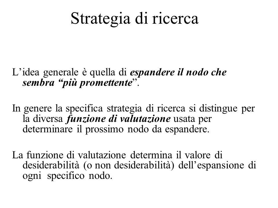 Strategia di ricerca Lidea generale è quella di espandere il nodo che sembra più promettente. In genere la specifica strategia di ricerca si distingue